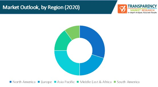 content delivery network security market outlook by region