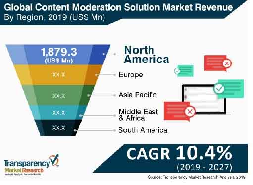 content moderation solutions market 1