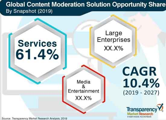 content moderation solutions market 2