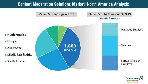 content moderation solutions market in north america