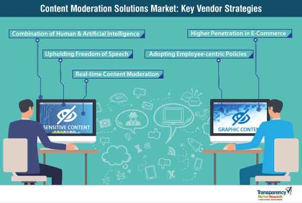 content moderation solutions strategy