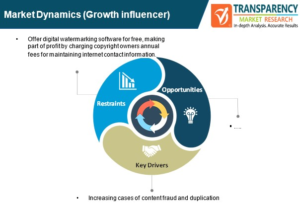content protection and watermarking market dynamics