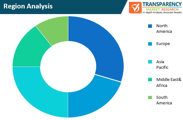 content protection and watermarking market region analysis