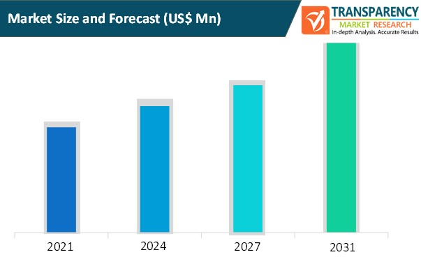 content protection and watermarking market size and forecast