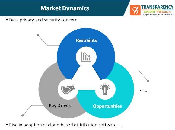 content services platform market dynamics