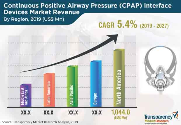 continuous positive airway pressure cpap interface devices market
