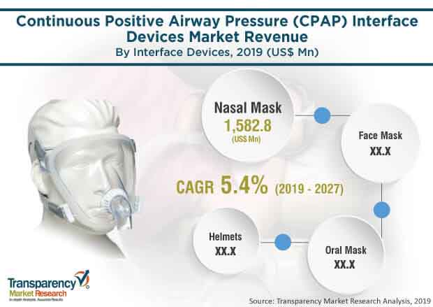 continuous positive airway pressure cpap interface devices market1