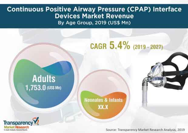 continuous positive airway pressure cpap interface devices market2