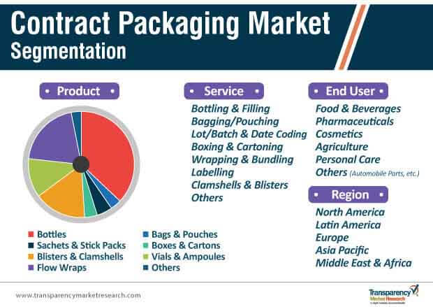 contract packaging market segmentation