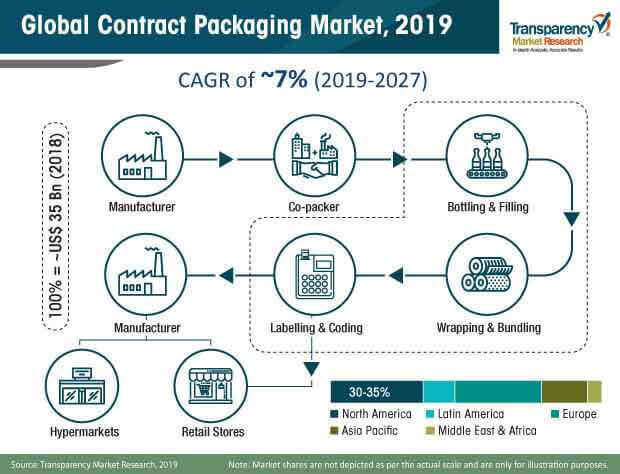 contract packaging market share