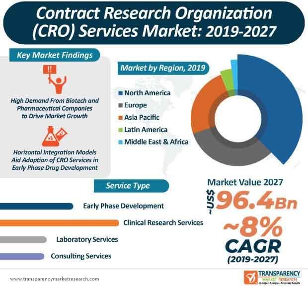 Contract Research Organization (CRO) Services  Market Insights, Trends & Growth Outlook