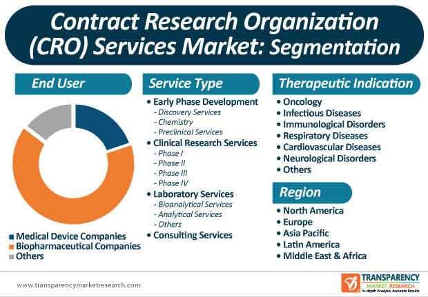 contract research organizations services market segmentation