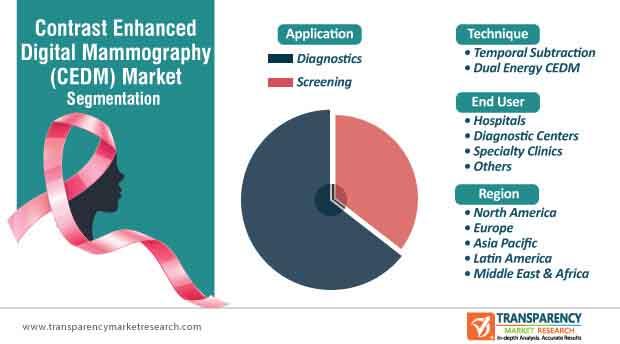 contrast enhanced digital mammography market segmentation