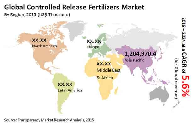 controlled-release-fertilizers-market