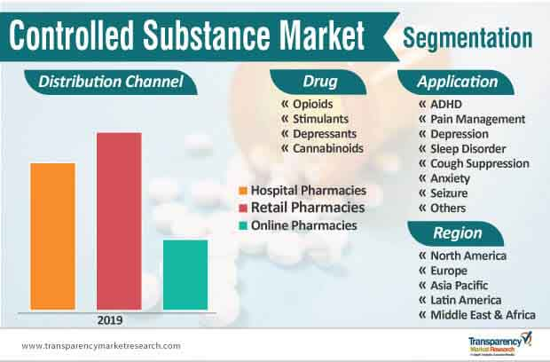 controlled substance market segmentation