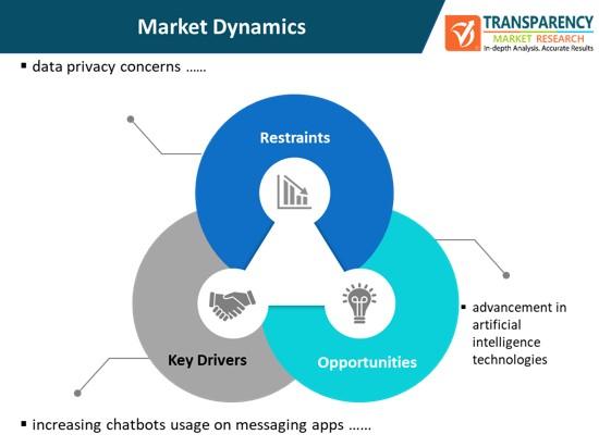 conversational computing platform market dynamics