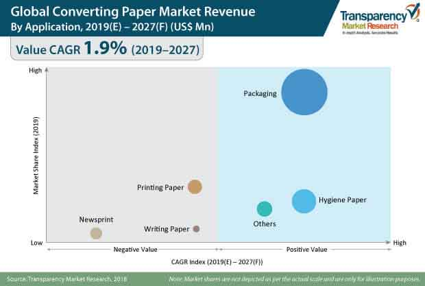 Converting Paper  Market Insights, Trends & Growth Outlook