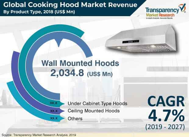 cooking hood market2