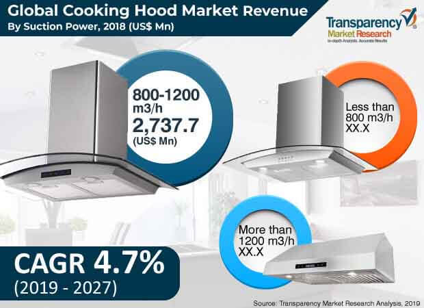 cooking hood market3