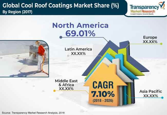 cool roof coatings market