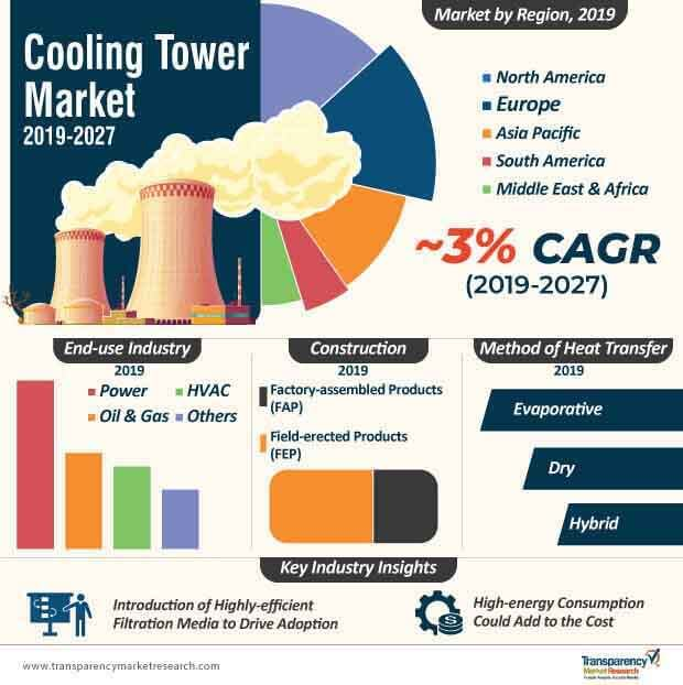 Cooling Tower  Market Insights, Trends & Growth Outlook