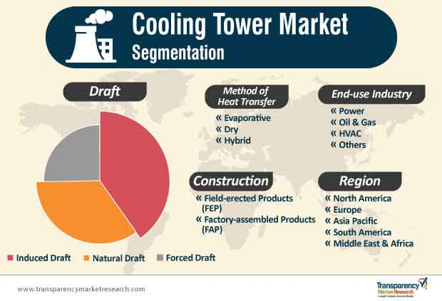 cooling tower market segmentation