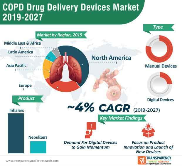 copd drug delivery devices market infographic