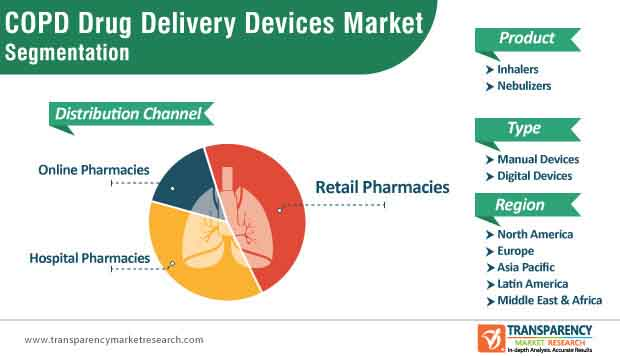 copd drug delivery devices market segmentation