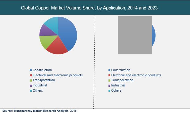 copper-market