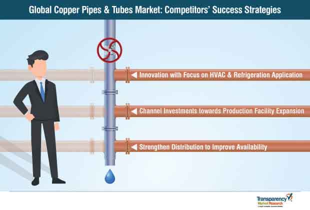 copper pipes tubes market competitors success strategies