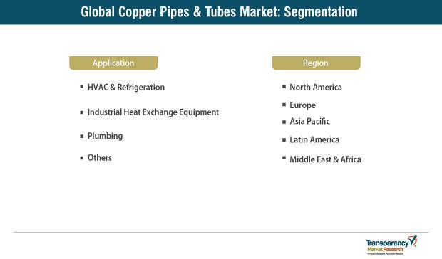 copper pipes tubes market segmentation