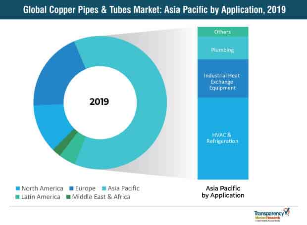 copper pipes tubes market