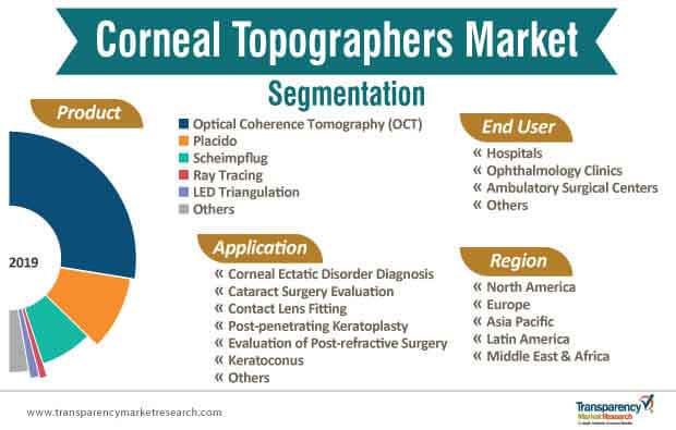 corneal topographers market segmentation