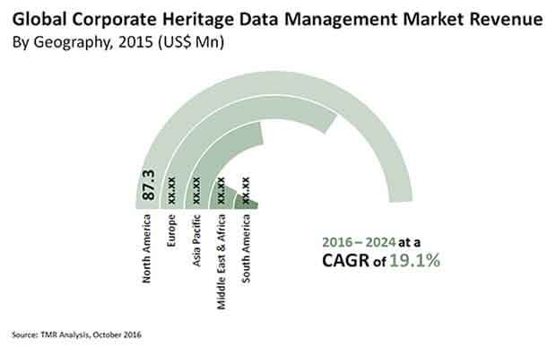 corporate heritage data management market