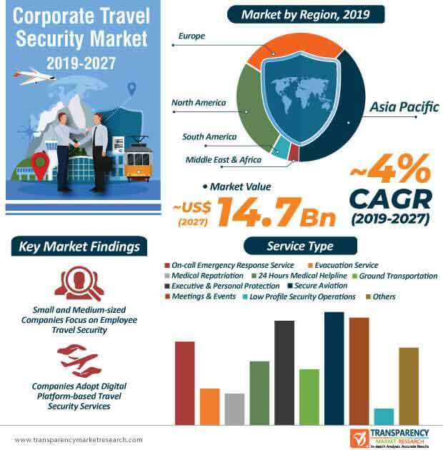 corporate travel security market infographic