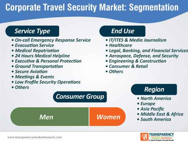 corporate travel security market segmentation