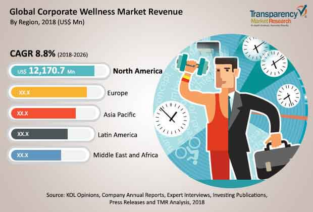 Corporate Wellness  Market Insights, Trends & Growth Outlook