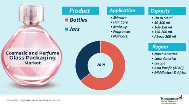 cosmetic and perfume flass packaging market segmentation