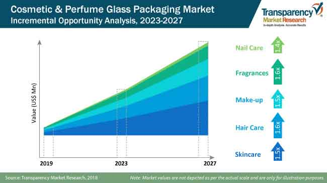 cosmetic and perfume flass packaging market share