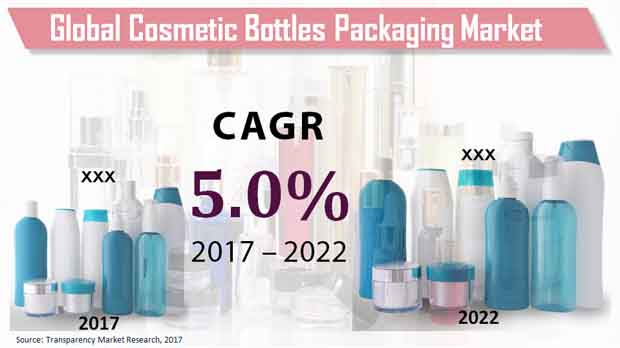 cosmetic bottles packaging market