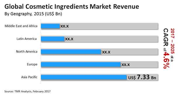 cosmetic ingredients market
