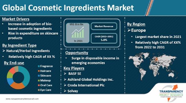 cosmetic ingredients market