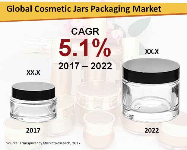 cosmetic jars packaging market