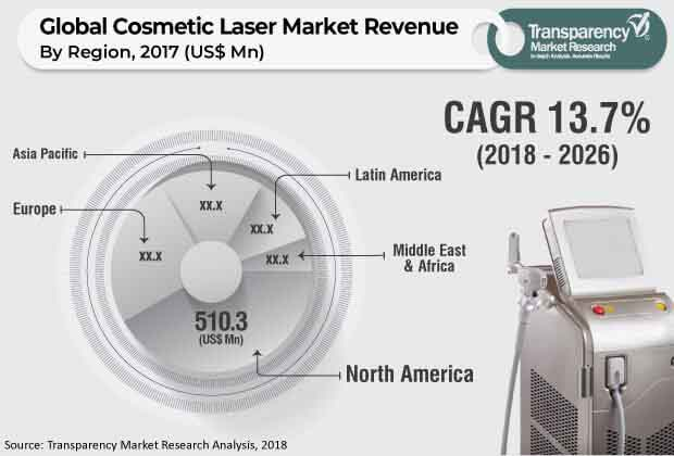 cosmetic laser market