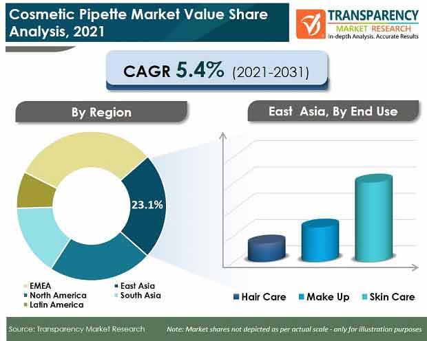 cosmetic pipette market