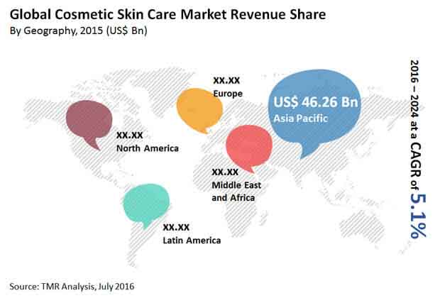 Global Cosmetic Skin Care Market To Rise At 5 1 Cagr