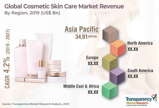 cosmetic_skin_care_market