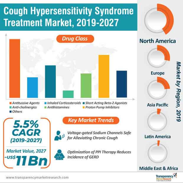 Cough Hypersensitivity Syndrome Treatment  Market Insights, Trends & Growth Outlook