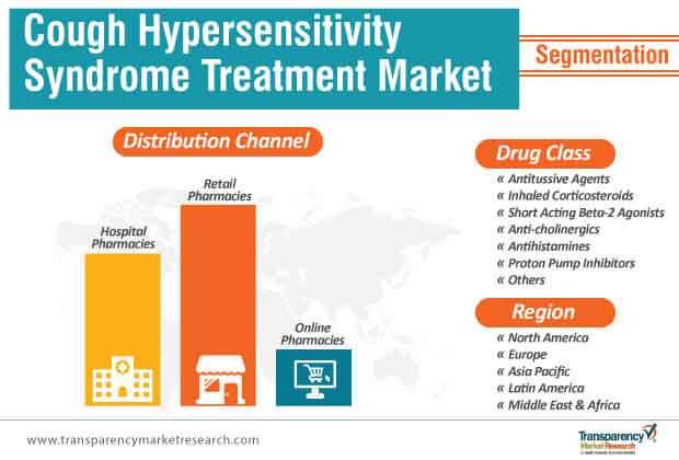 cough hypersensitivity syndrome treatment market segmentation