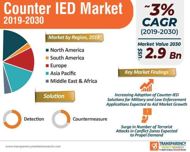 counter ied market infographic